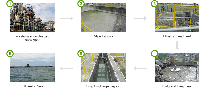 1. Wastewater discharged from plant / 2. Main Lagoon / 3. Physical Treatment / 4. Biological Treatment / 5. Final Discharge Lagoon / 6. Effluent to Sea